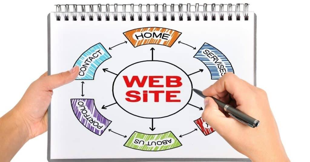 Criando sites para pequenas empresas Agencia Goma Digital 1 1024x536 - Por que criar o site da sua pequena empresa?